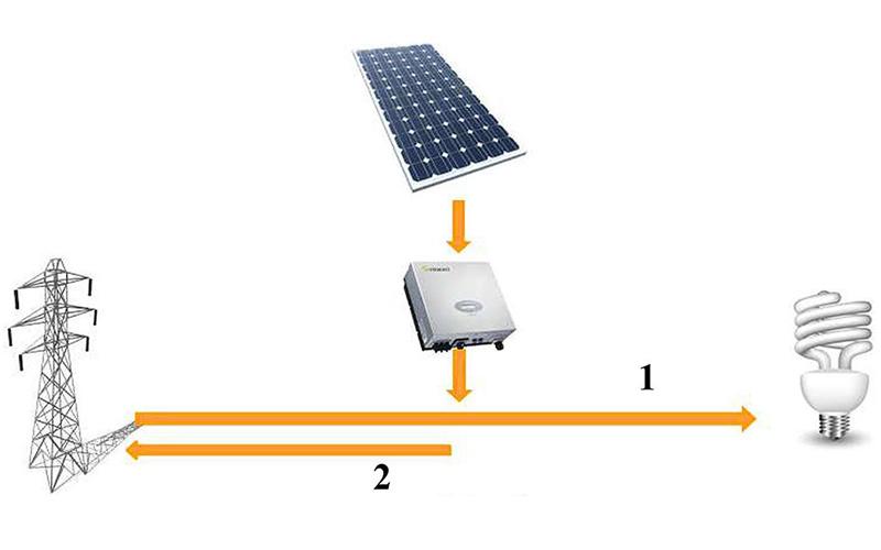 Wiring Grid-tie Solar